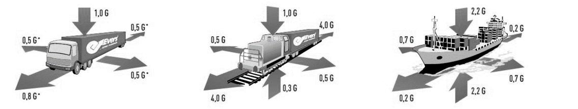Massenkräfte der Ladung im Fahrbetrieb unterschiedlicher Transportmittel