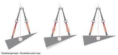 Hydraulische Längenverstellung