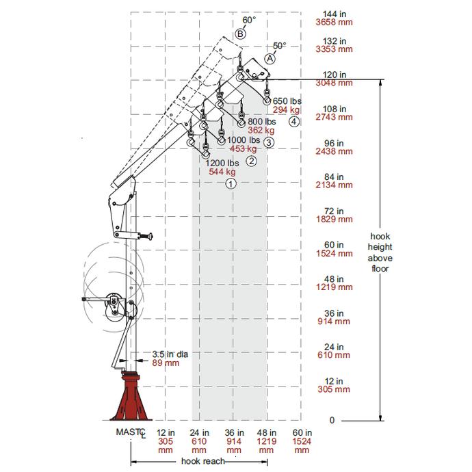Die Zeichnung zeigt die unterschiedlichen Auslegerstellungen und die zugehörigen Tragfähigkeiten