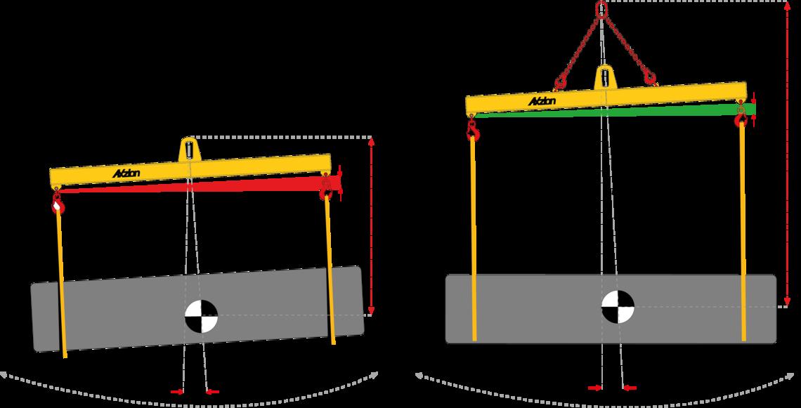 Schräglage unter Last: Lastausgleich durch die Vergrößerung des Abstands vom Kranhaken bis zum Lastschwerpunkt.