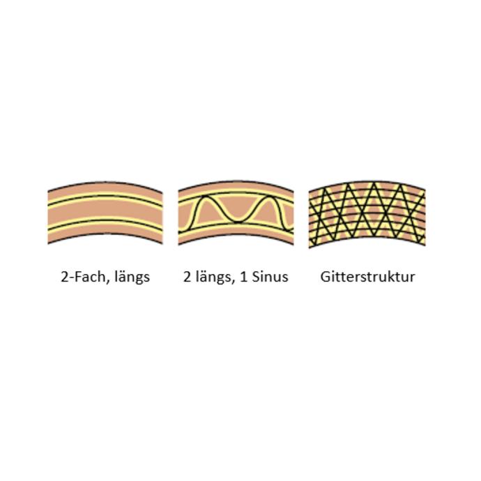 Drei unterschiedliche Fadenverstärkungen