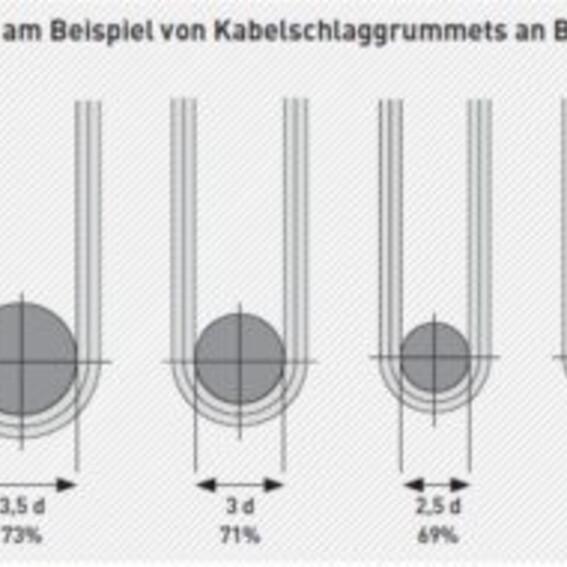 Grummets mit verseilten Kauschen | Evers GmbH
