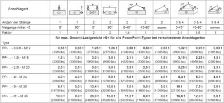RUD PowerPoint B mit Ösenanschluss